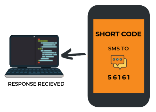 short code service provider in india